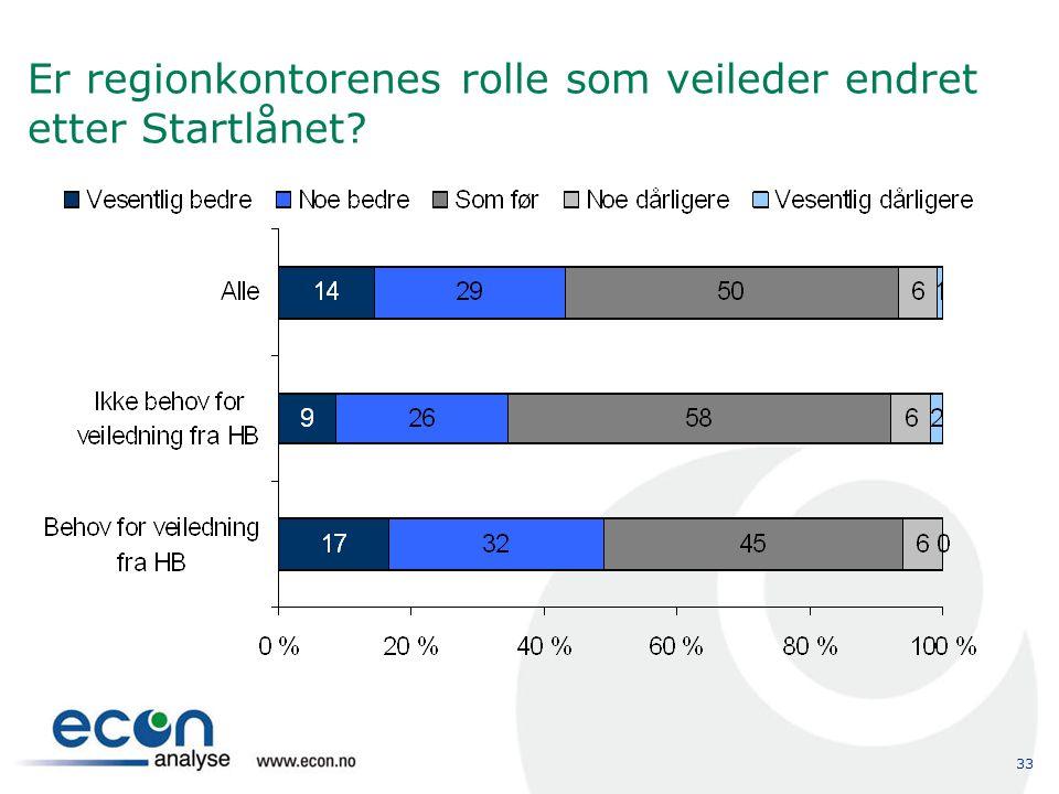 33 Er regionkontorenes rolle som veileder endret etter Startlånet?
