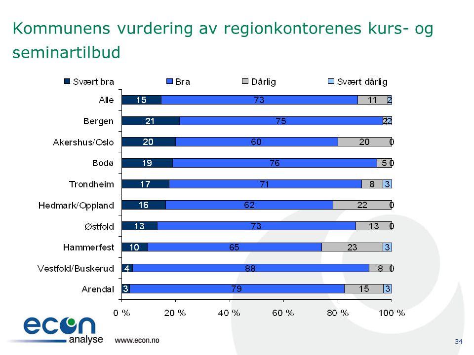 34 Kommunens vurdering av regionkontorenes kurs- og seminartilbud