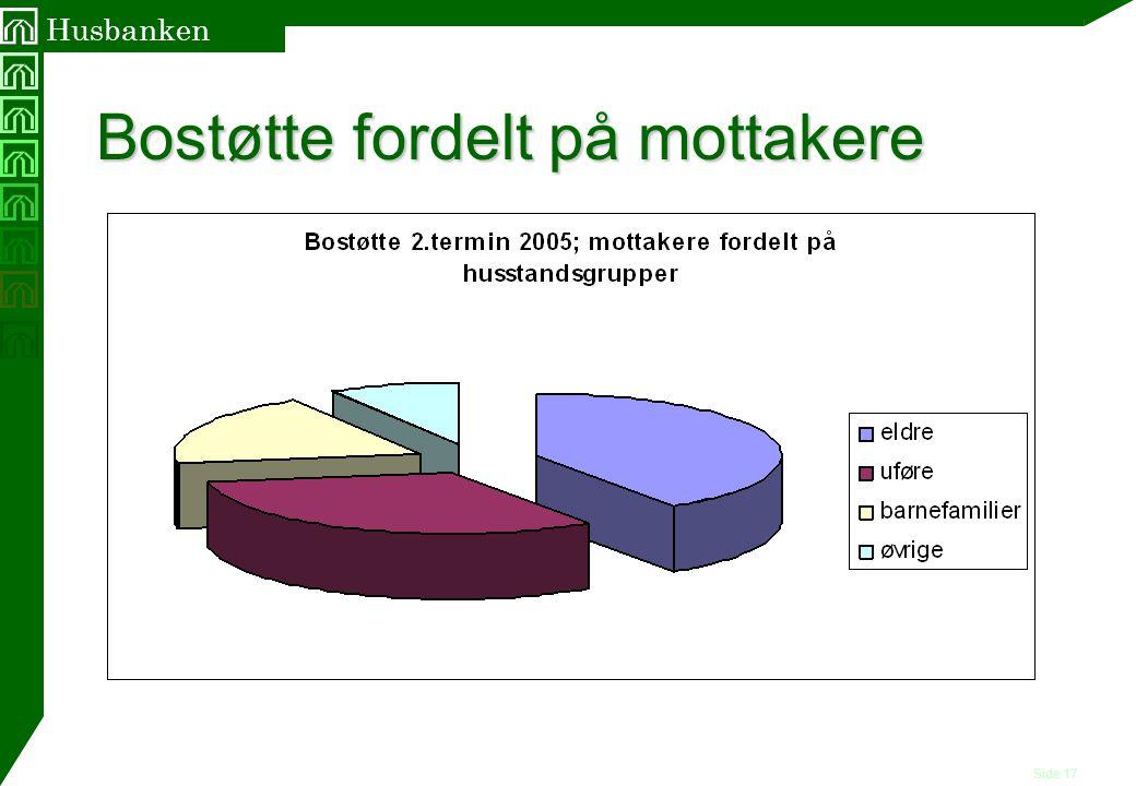 Side 17 Husbanken Bostøtte fordelt på mottakere