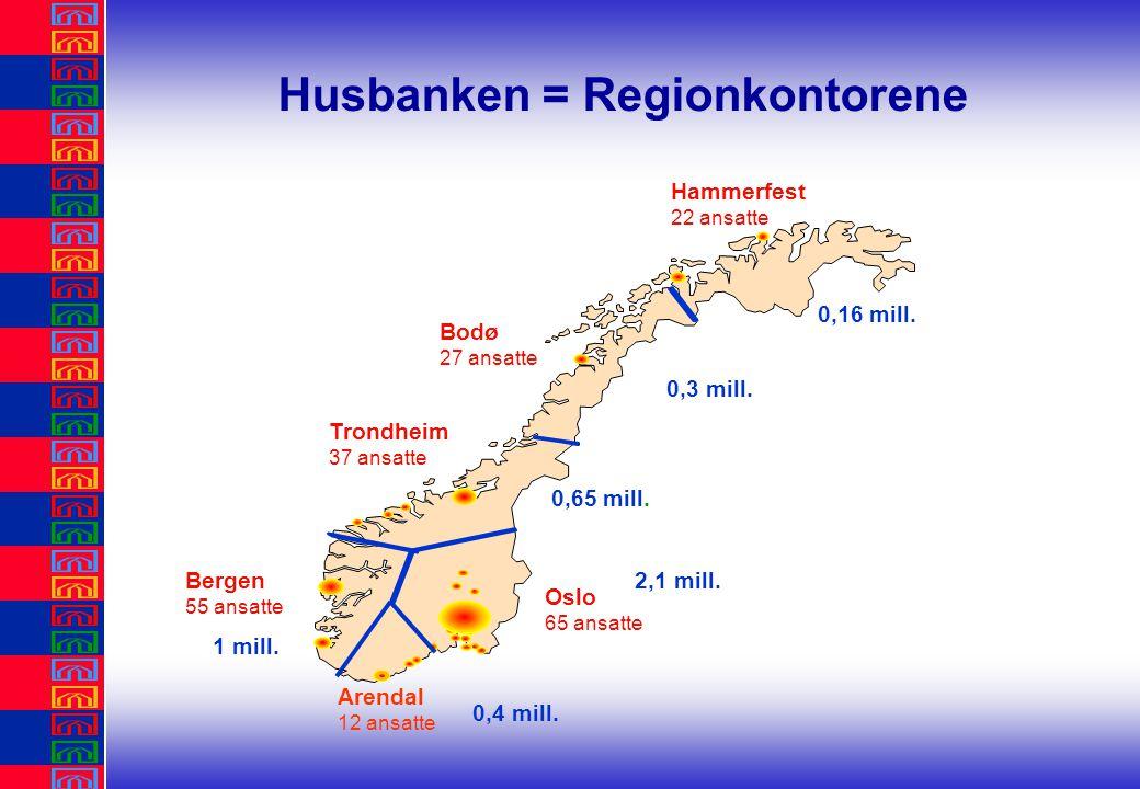 Husbanken Husbanken = Regionkontorene Bergen 55 ansatte Hammerfest 22 ansatte Bodø 27 ansatte Trondheim 37 ansatte Oslo 65 ansatte 0,16 mill.