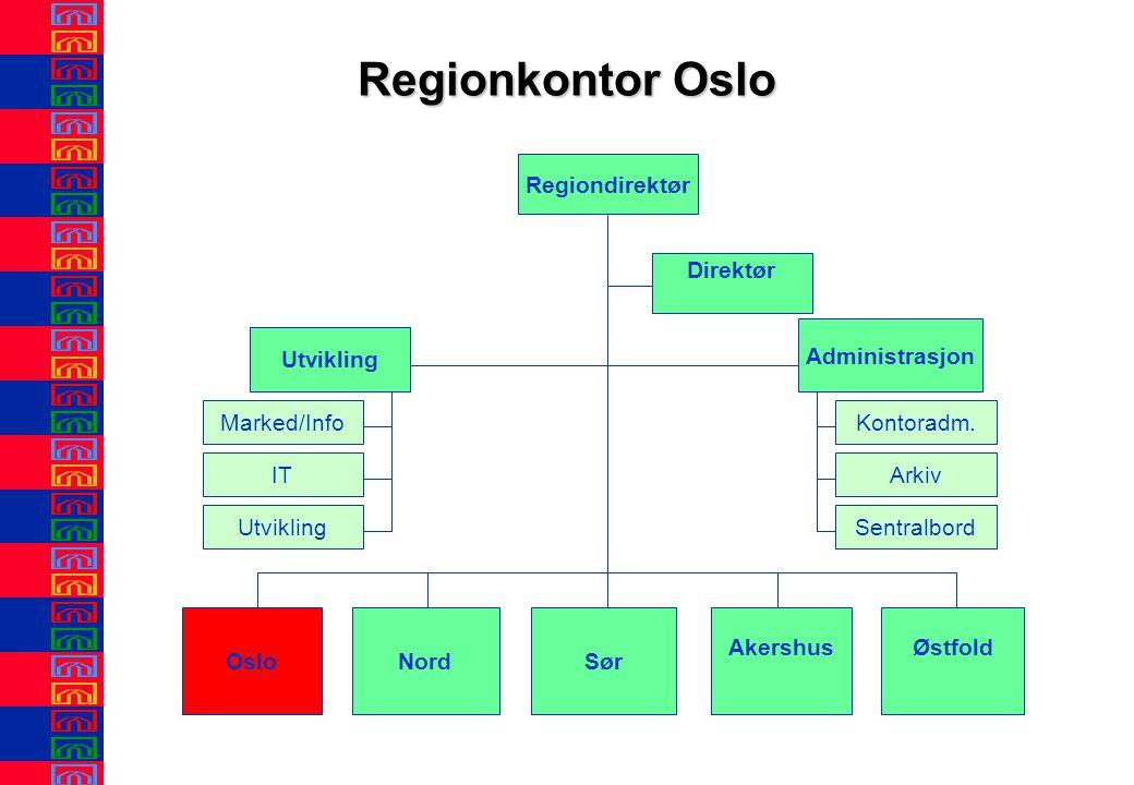 Regionkontor Oslo Regiondirektør OsloNord ØstfoldAkershus Sør Direktør Administrasjon Utvikling Sentralbord Arkiv Kontoradm.Marked/Info IT Utvikling