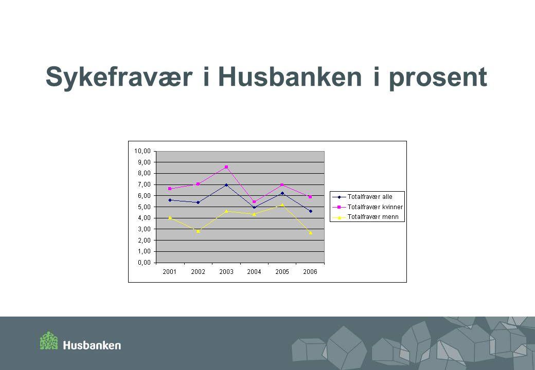 Sykefravær i Husbanken i prosent