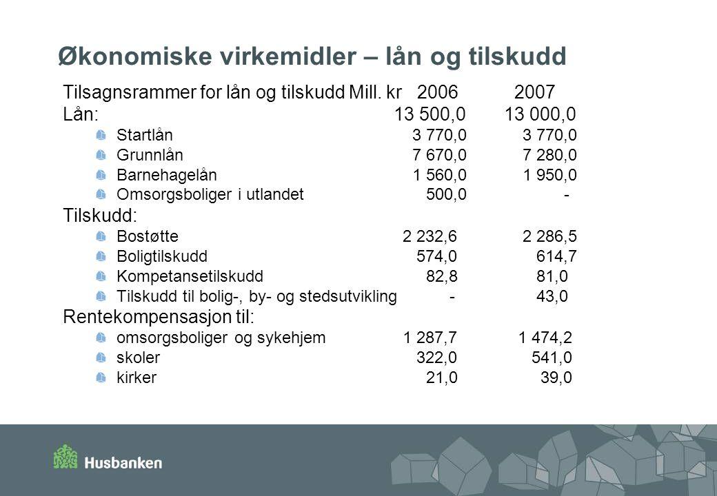 Økonomiske virkemidler – lån og tilskudd Tilsagnsrammer for lån og tilskudd Mill.