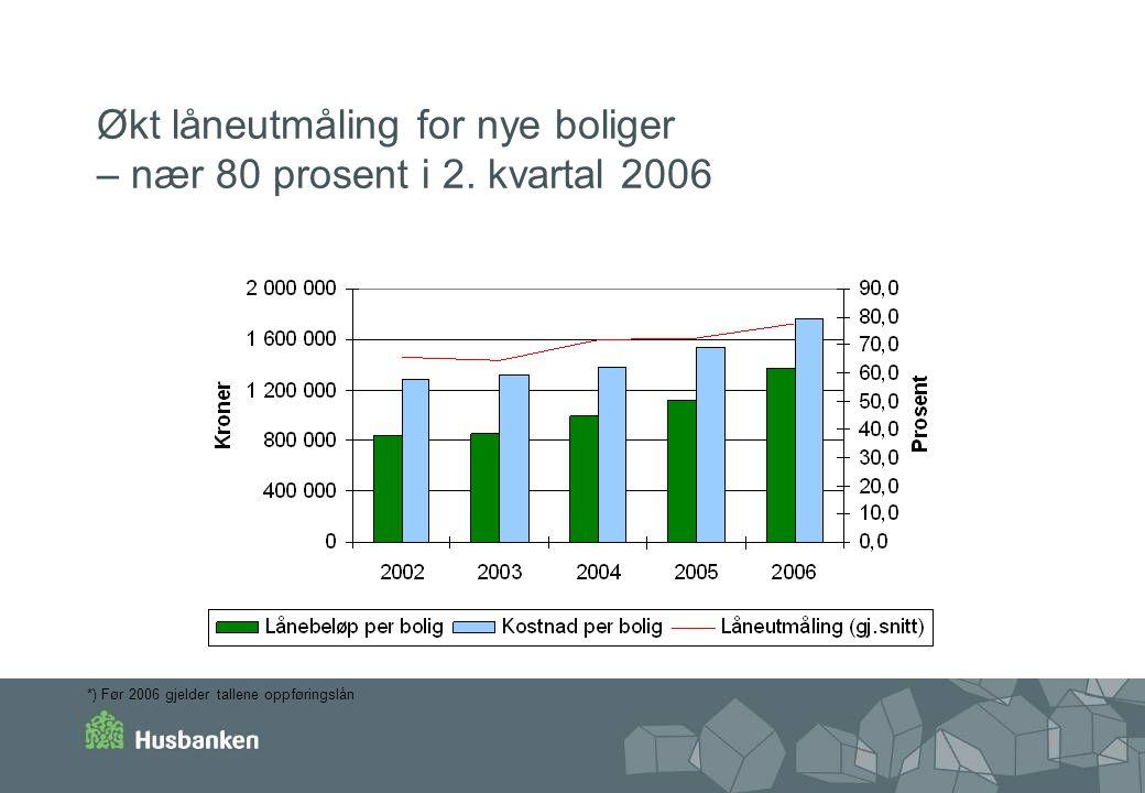 Økt låneutmåling for nye boliger – nær 80 prosent i 2.