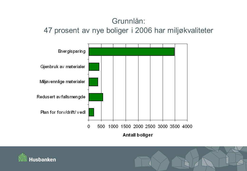 Grunnlån: 47 prosent av nye boliger i 2006 har miljøkvaliteter