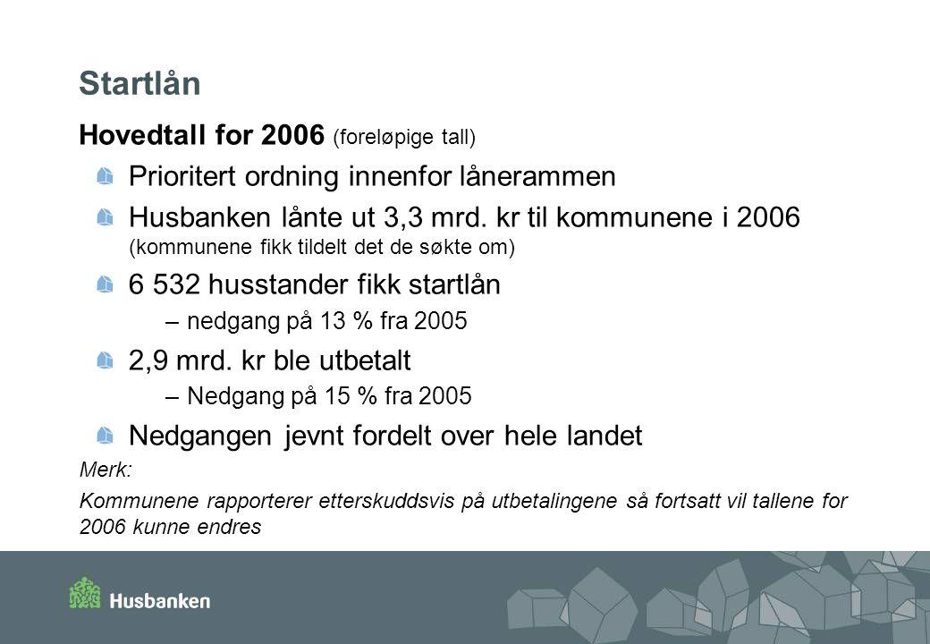 Startlån Hovedtall for 2006 (foreløpige tall) Prioritert ordning innenfor lånerammen Husbanken lånte ut 3,3 mrd.