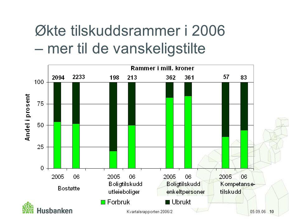 Kvartalsrapporten 2006/2 05.09.06 10 Økte tilskuddsrammer i 2006 – mer til de vanskeligstilte