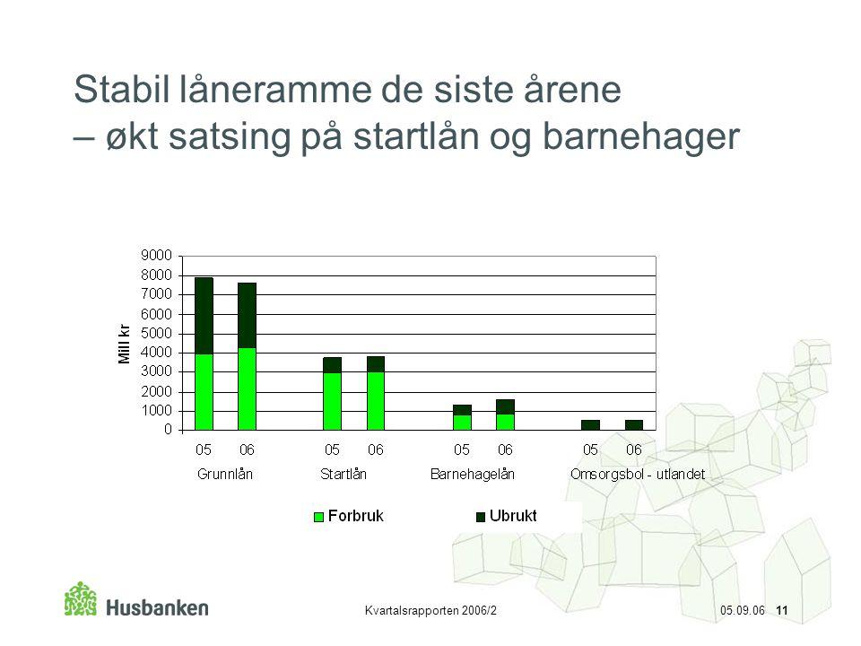 Kvartalsrapporten 2006/2 05.09.06 11 Stabil låneramme de siste årene – økt satsing på startlån og barnehager
