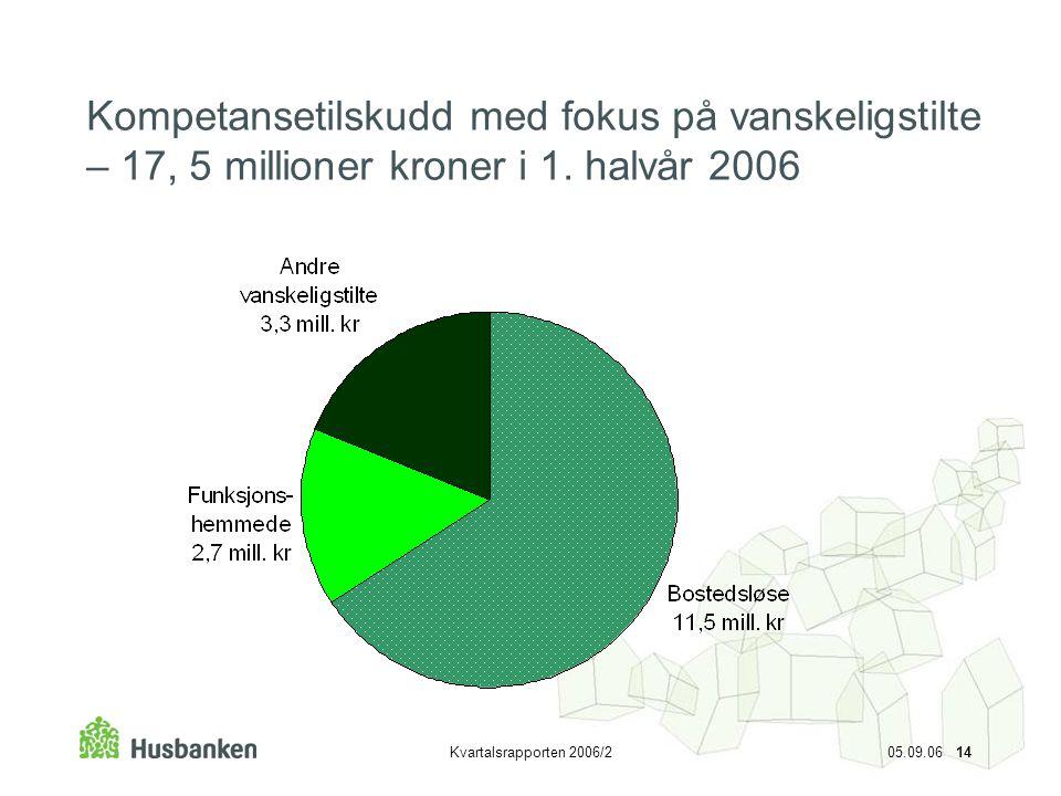 Kvartalsrapporten 2006/2 05.09.06 14 Kompetansetilskudd med fokus på vanskeligstilte – 17, 5 millioner kroner i 1. halvår 2006