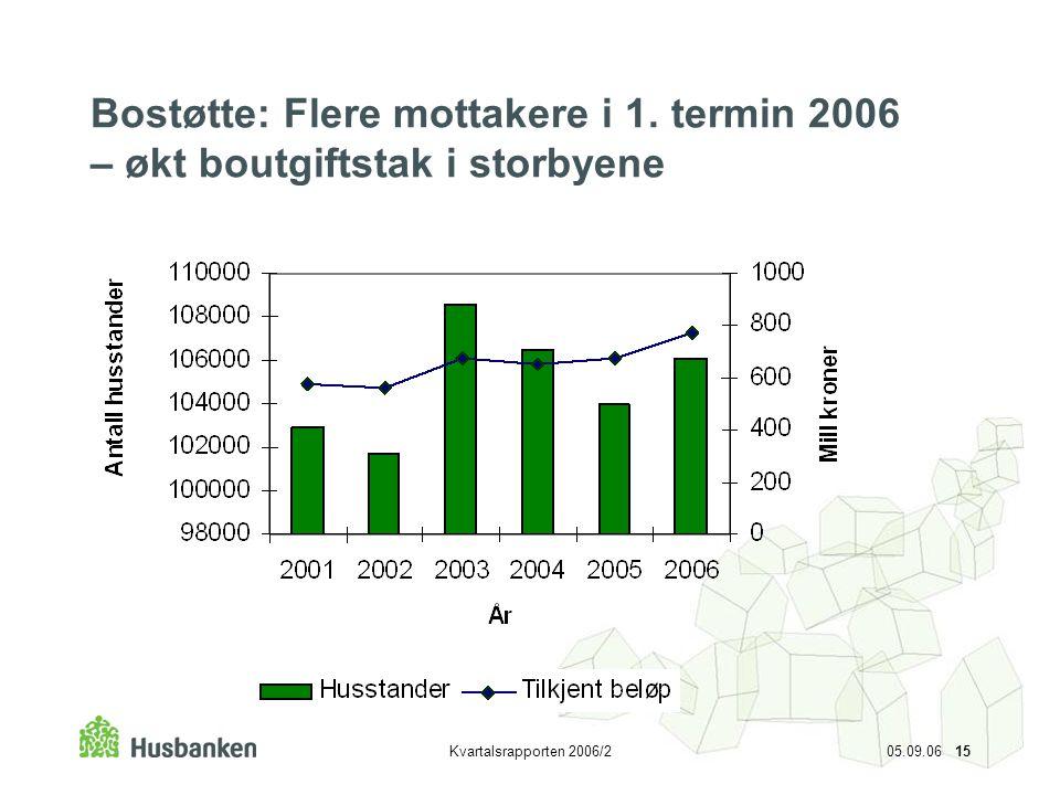 Kvartalsrapporten 2006/2 05.09.06 15 Bostøtte: Flere mottakere i 1. termin 2006 – økt boutgiftstak i storbyene
