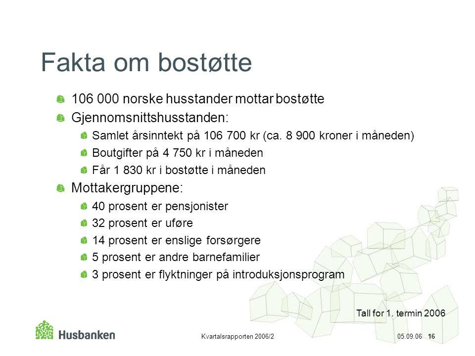 Kvartalsrapporten 2006/2 05.09.06 16 Fakta om bostøtte 106 000 norske husstander mottar bostøtte Gjennomsnittshusstanden: Samlet årsinntekt på 106 700
