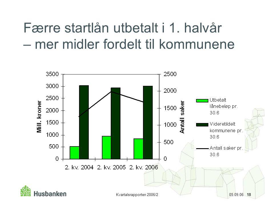 Kvartalsrapporten 2006/2 05.09.06 18 Færre startlån utbetalt i 1. halvår – mer midler fordelt til kommunene