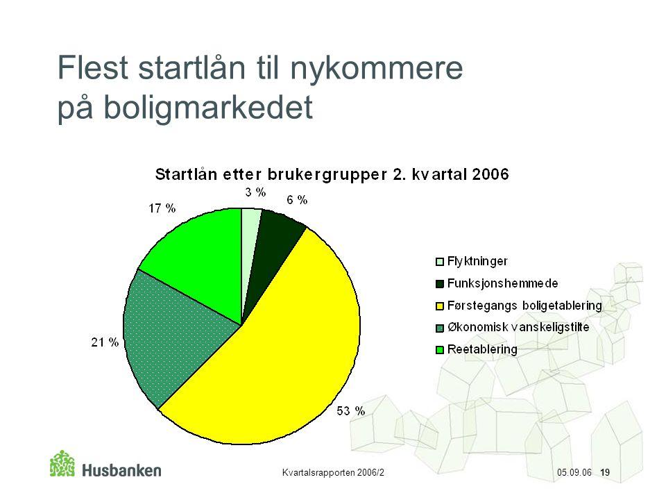Kvartalsrapporten 2006/2 05.09.06 19 Flest startlån til nykommere på boligmarkedet