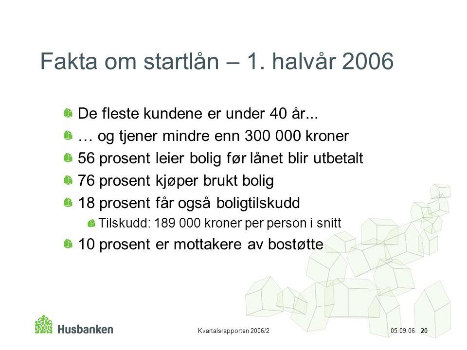 Kvartalsrapporten 2006/2 05.09.06 20 Fakta om startlån – 1. halvår 2006 De fleste kundene er under 40 år... … og tjener mindre enn 300 000 kroner 56 p