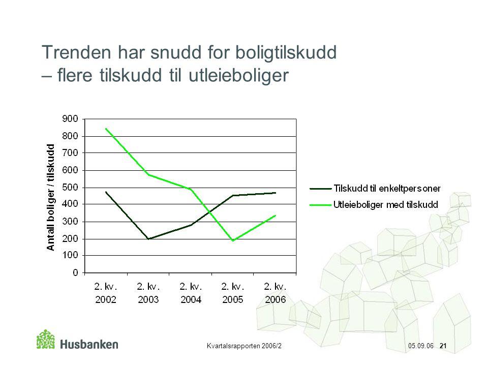 Kvartalsrapporten 2006/2 05.09.06 21 Trenden har snudd for boligtilskudd – flere tilskudd til utleieboliger