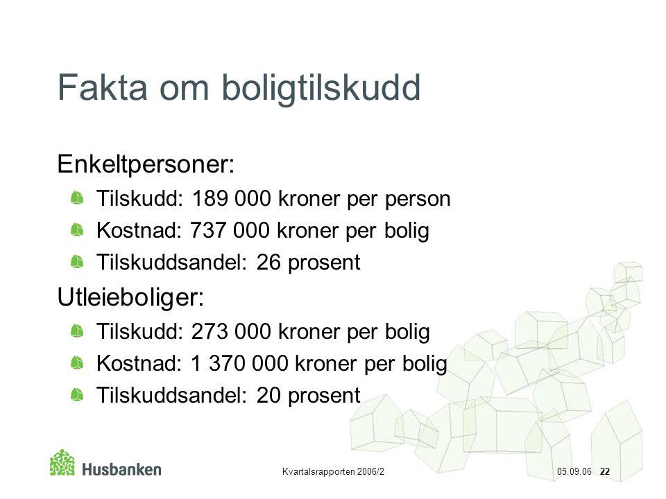 Kvartalsrapporten 2006/2 05.09.06 22 Fakta om boligtilskudd Enkeltpersoner: Tilskudd: 189 000 kroner per person Kostnad: 737 000 kroner per bolig Tils
