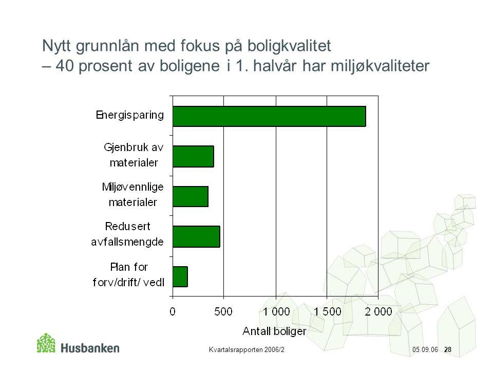 Kvartalsrapporten 2006/2 05.09.06 28 Nytt grunnlån med fokus på boligkvalitet – 40 prosent av boligene i 1. halvår har miljøkvaliteter