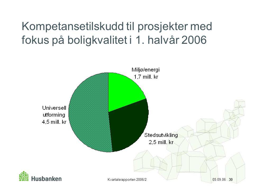 Kvartalsrapporten 2006/2 05.09.06 30 Kompetansetilskudd til prosjekter med fokus på boligkvalitet i 1. halvår 2006