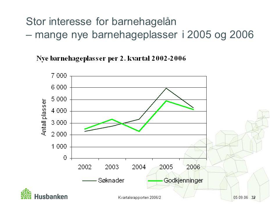 Kvartalsrapporten 2006/2 05.09.06 32 Stor interesse for barnehagelån – mange nye barnehageplasser i 2005 og 2006