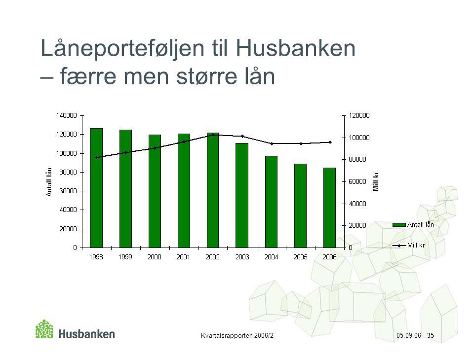 Kvartalsrapporten 2006/2 05.09.06 35 Låneporteføljen til Husbanken – færre men større lån