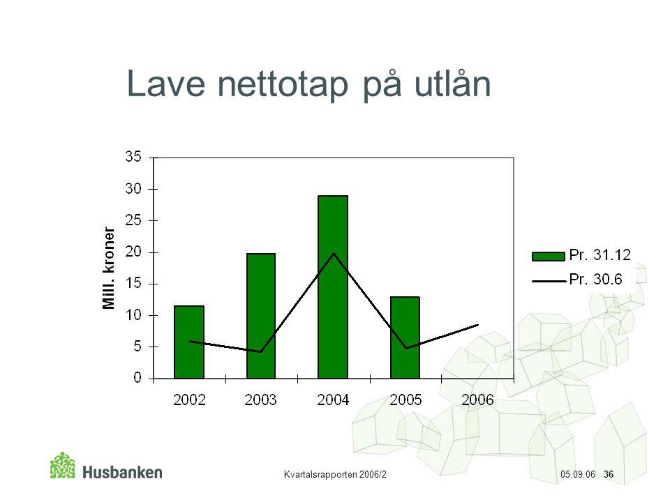 Kvartalsrapporten 2006/2 05.09.06 36 Lave nettotap på utlån