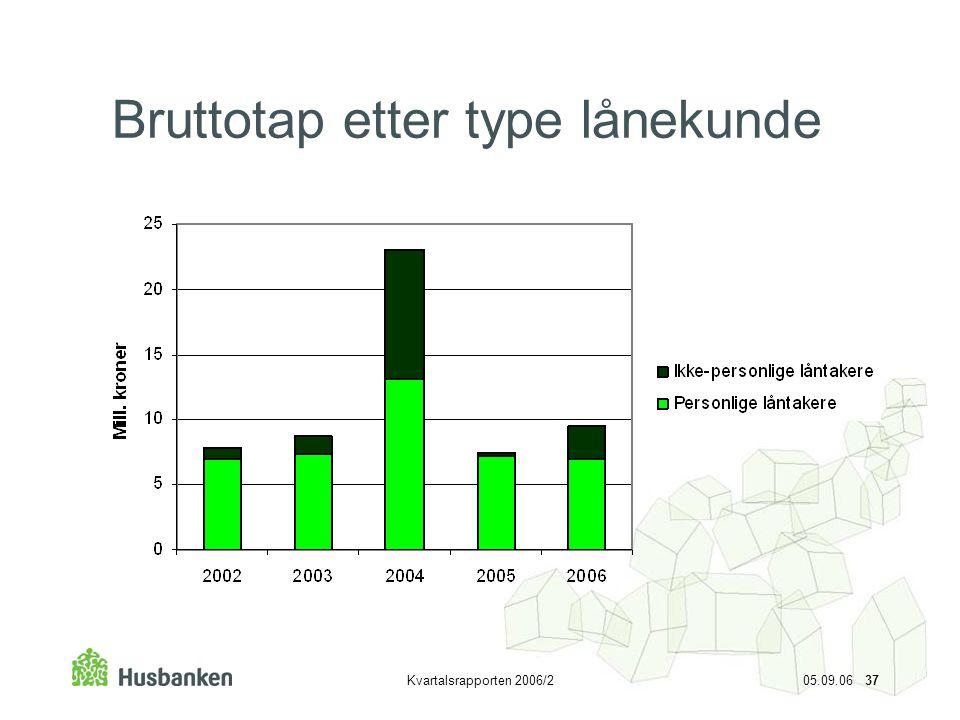 Kvartalsrapporten 2006/2 05.09.06 37 Bruttotap etter type lånekunde