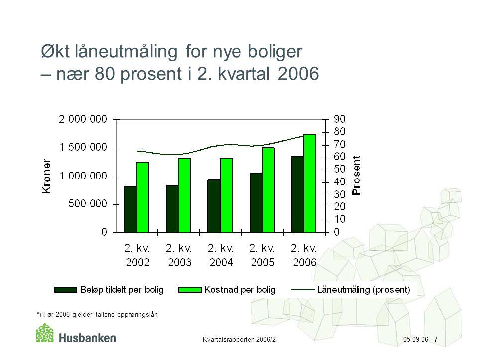 Kvartalsrapporten 2006/2 05.09.06 7 Økt låneutmåling for nye boliger – nær 80 prosent i 2. kvartal 2006 *) Før 2006 gjelder tallene oppføringslån