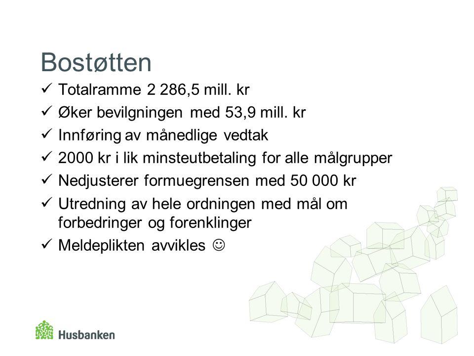 Bostøtten Totalramme 2 286,5 mill. kr Øker bevilgningen med 53,9 mill.