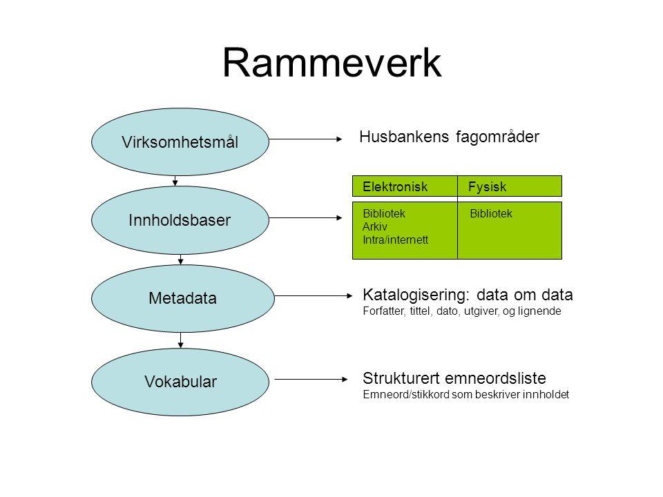 Rammeverk Virksomhetsmål Innholdsbaser Metadata Vokabular Husbankens fagområder Elektronisk Fysisk Bibliotek Arkiv Intra/internett Katalogisering: dat