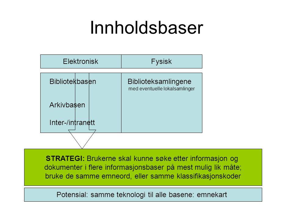Innholdsbaser ElektroniskFysisk Bibliotekbasen Biblioteksamlingene med eventuelle lokalsamlinger Arkivbasen Inter-/intranett STRATEGI: Brukerne skal k