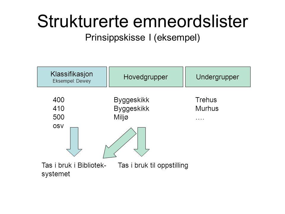 Strukturerte emneordslister Prinsippskisse I (eksempel) Klassifikasjon Eksempel: Dewey HovedgrupperUndergrupper 400 ByggeskikkTrehus 410 ByggeskikkMur