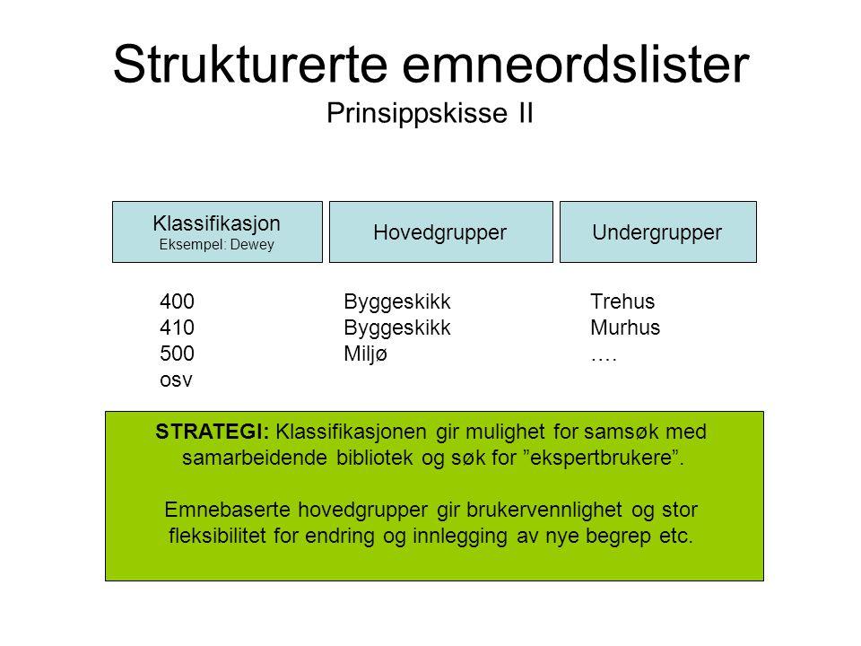 Strukturerte emneordslister Prinsippskisse III Klassifikasjon Eksempel: Dewey HovedgrupperUndergrupper 400 ByggeskikkTrehus 410 ByggeskikkMurhus 500 Miljø….