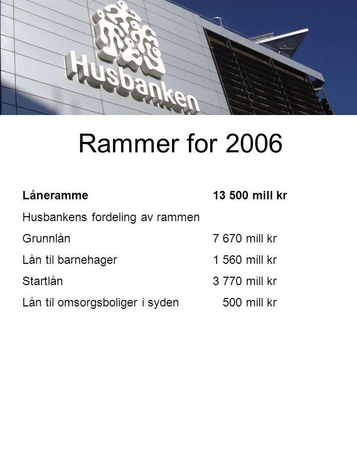 Rammer for 2006 Låneramme13 500 mill kr Husbankens fordeling av rammen Grunnlån 7 670 mill kr Lån til barnehager 1 560 mill kr Startlån 3 770 mill kr