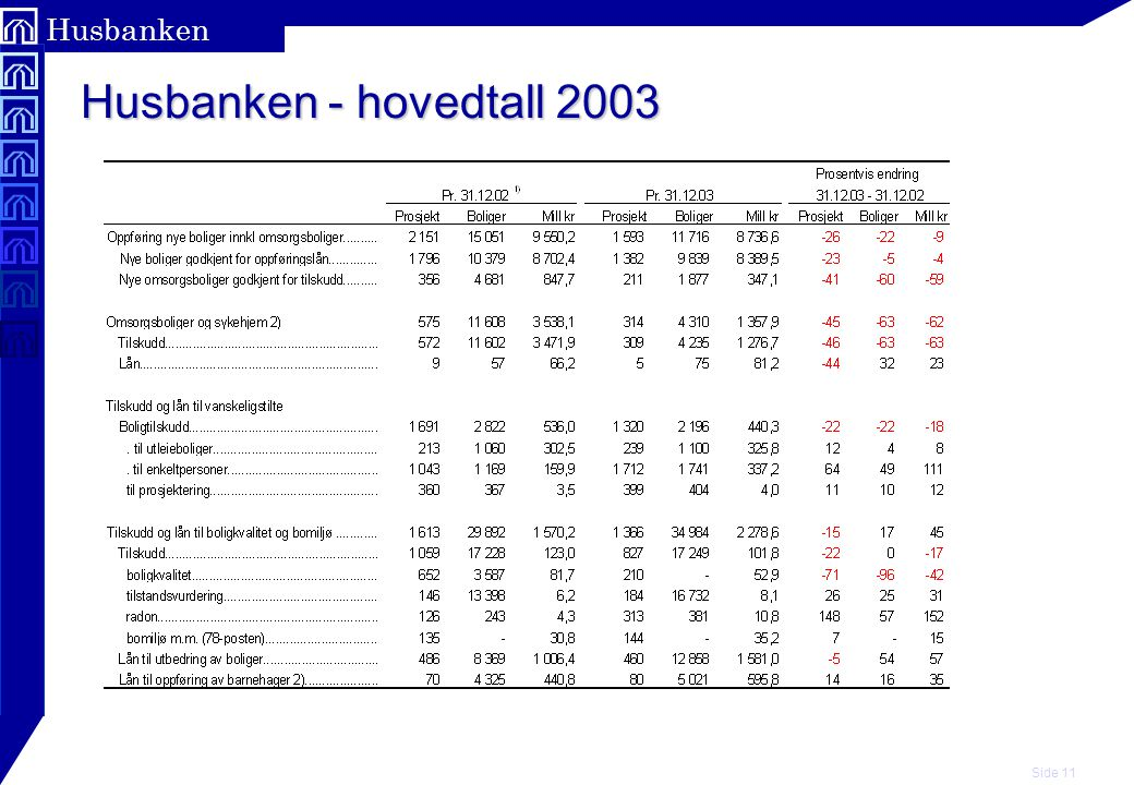 Side 11 Husbanken Husbanken - hovedtall 2003