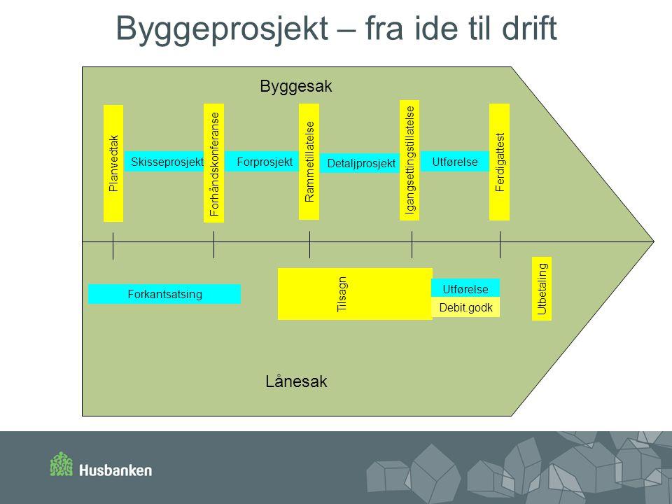 Byggeprosjekt – fra ide til drift Byggesak Skisseprosjekt Forhåndskonferanse Forprosjekt Rammetillatelse Detaljprosjekt IgangsettingstillatelseFerdiga