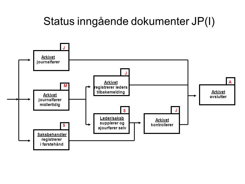 Status utgående dokumenter JP(U) Saksbehandler reserverer J AJ E R F E Saksb eller leder ferdigstiller Saksbehandler ferdigstiller og ekspederer Leder ferdigstiller og ekspederer Arkivet kontrollerer Arkivet avslutter Arkivet kontrollerer Dokumenter til godkjenning G