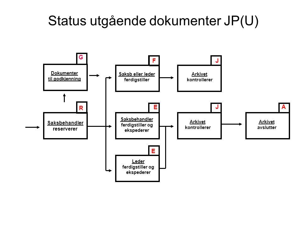 Status utgående dokumenter JP(U) Saksbehandler reserverer J AJ E R F E Saksb eller leder ferdigstiller Saksbehandler ferdigstiller og ekspederer Leder