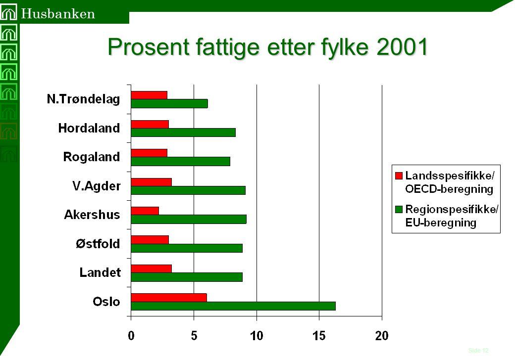 Side 12 Husbanken Prosent fattige etter fylke 2001