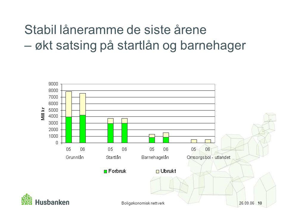 Boligøkonomisk nettverk 26.09.06 10 Stabil låneramme de siste årene – økt satsing på startlån og barnehager