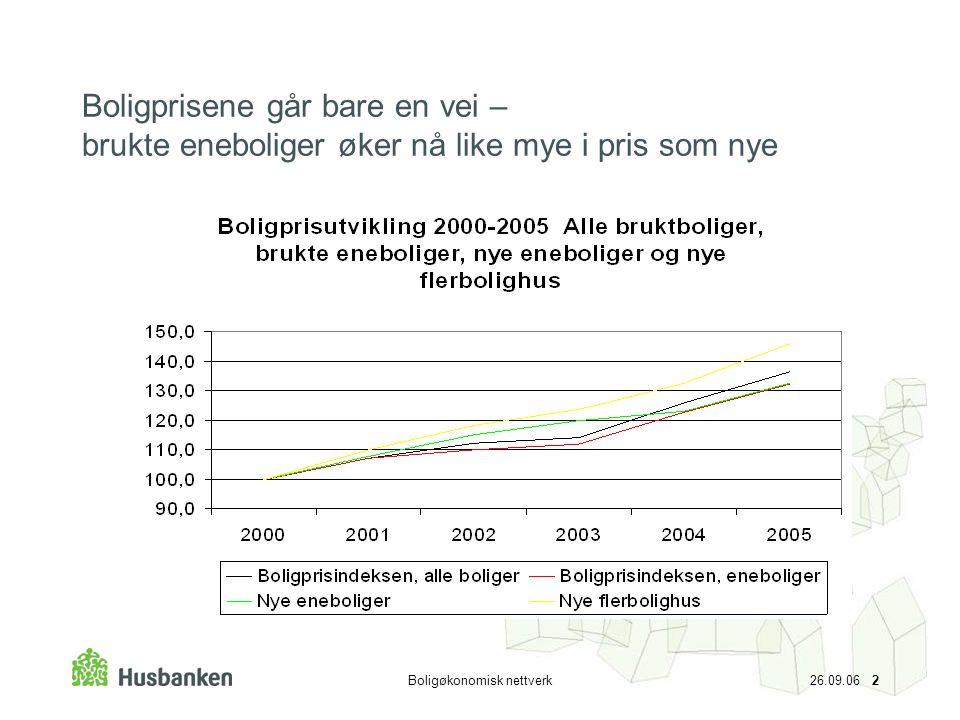 Boligøkonomisk nettverk 26.09.06 2 Boligprisene går bare en vei – brukte eneboliger øker nå like mye i pris som nye