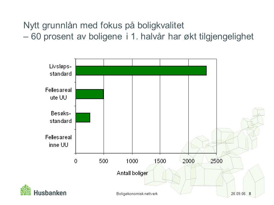 Boligøkonomisk nettverk 26.09.06 8 Nytt grunnlån med fokus på boligkvalitet – 60 prosent av boligene i 1.