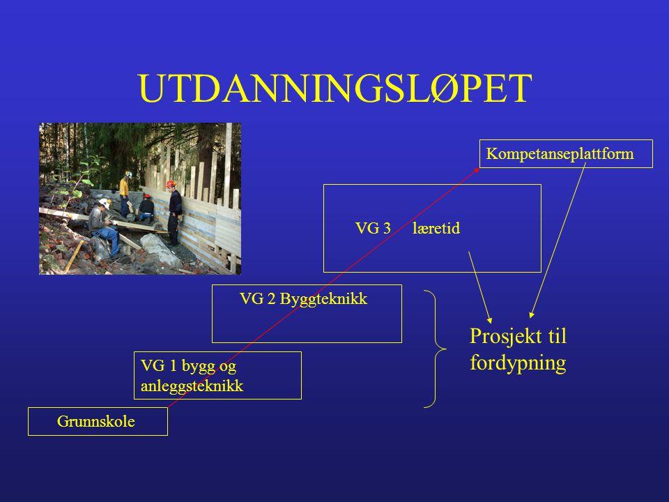 UTDANNINGSLØPET Grunnskole Kompetanseplattform VG 1 bygg og anleggsteknikk VG 2 Byggteknikk VG 3 læretid Prosjekt til fordypning