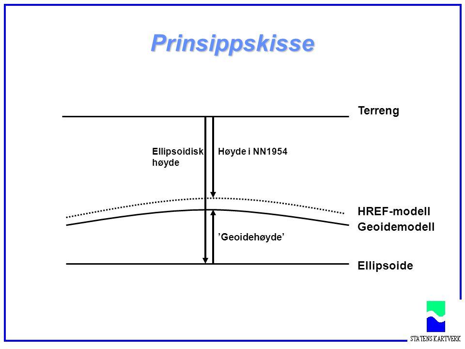 Prinsippskisse II Geoidemodell Ellipsoide H ell - H NN1954 Utenfor kovariansfunksjonens virningsområde HREF