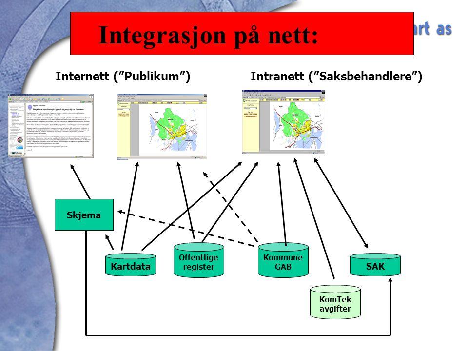 Kartdata Offentlige register Kommune GAB KomTek avgifter SAK Internett ( Publikum )Intranett ( Saksbehandlere ) Skjema Integrasjon på nett: