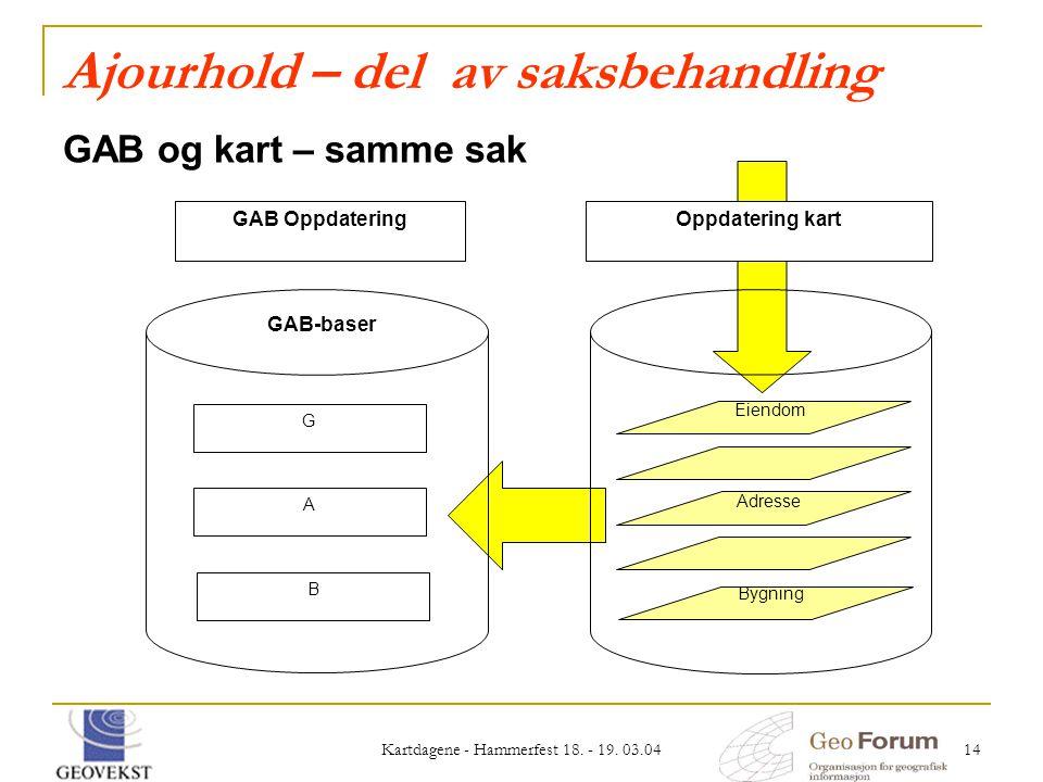 Kartdagene - Hammerfest 18. - 19. 03.04 14 Ajourhold – del av saksbehandling GAB og kart – samme sak Adresse Eiendom Bygning Oppdatering kart GAB-base