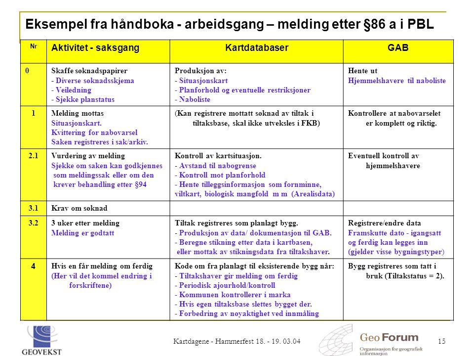 Kartdagene - Hammerfest 18. - 19. 03.04 15 Nr Aktivitet - saksgangKartdatabaserGAB 0Skaffe søknadspapirer - Diverse søknadsskjema - Veiledning - Sjekk