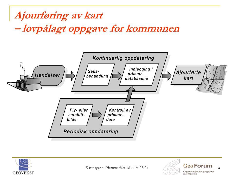Kartdagene - Hammerfest 18. - 19. 03.04 3 Ajourføring av kart – lovpålagt oppgave for kommunen
