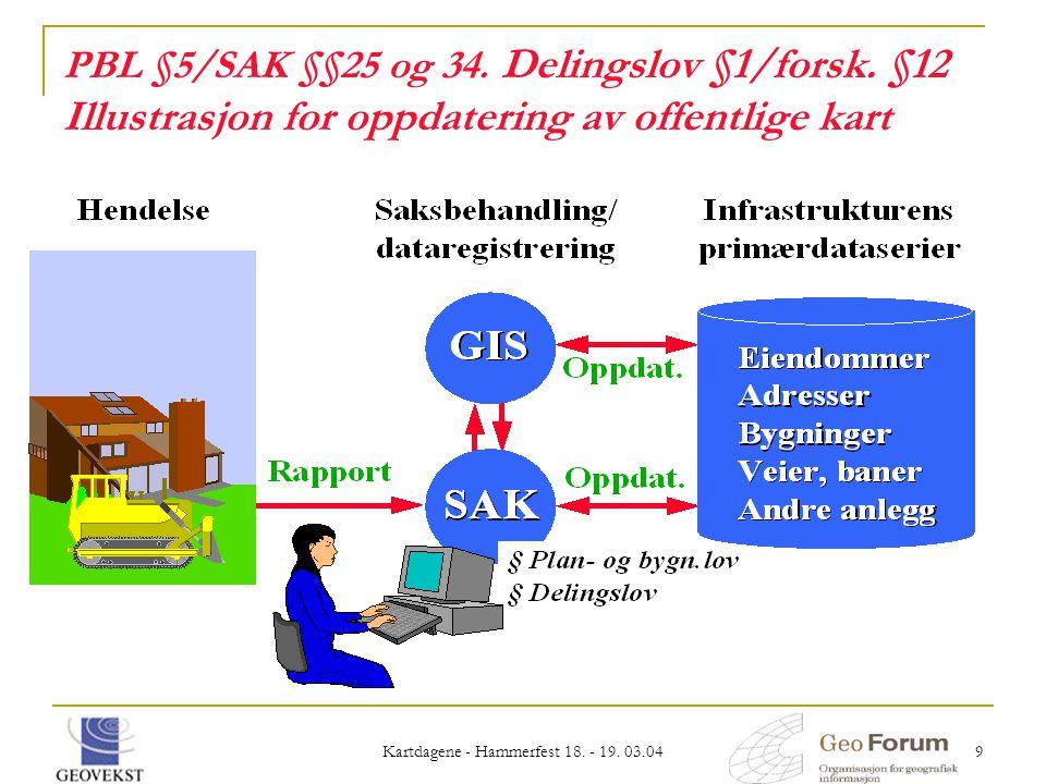 Kartdagene - Hammerfest 18. - 19. 03.04 9 PBL §5/SAK §§25 og 34. Delingslov §1/forsk. §12 Illustrasjon for oppdatering av offentlige kart