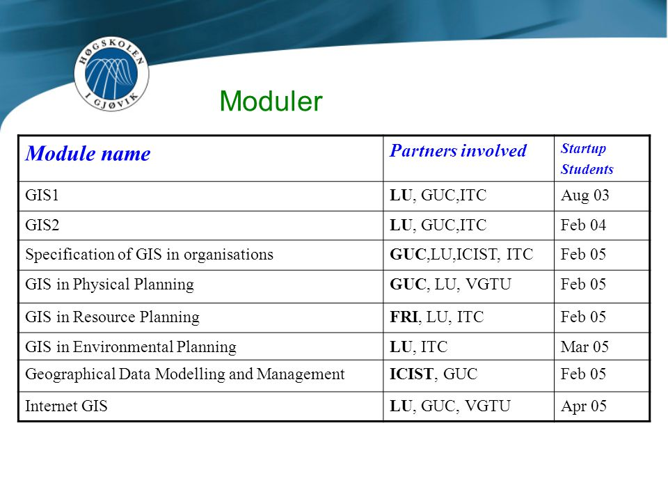 Moduler Module name Partners involved Startup Students GIS1LU, GUC,ITCAug 03 GIS2LU, GUC,ITCFeb 04 Specification of GIS in organisationsGUC,LU,ICIST,