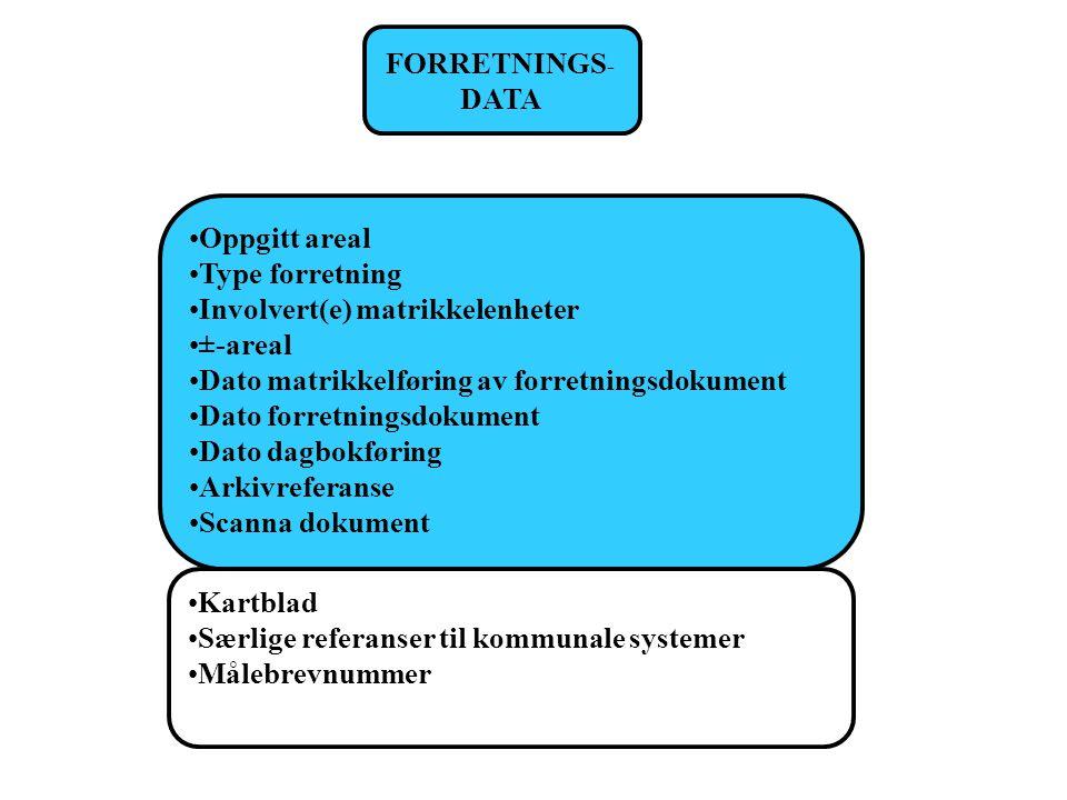 FORRETNINGS - DATA Oppgitt areal Type forretning Involvert(e) matrikkelenheter ±-areal Dato matrikkelføring av forretningsdokument Dato forretningsdok